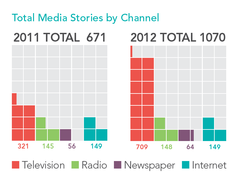 ClearPoint Media Stories by Channel