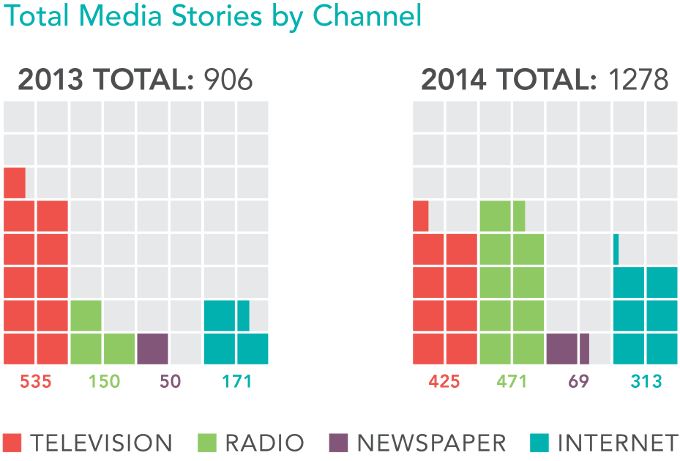 ClearPoint Media Stories 2013 and 2014
