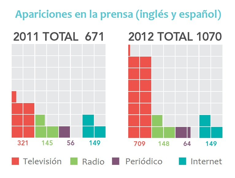 Total media stories_Spanish