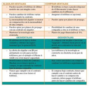 ALQUILAR vs. COMPRAR