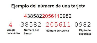 Credit Card Numbers