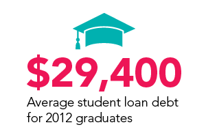 Average Student Loan Debt 2012