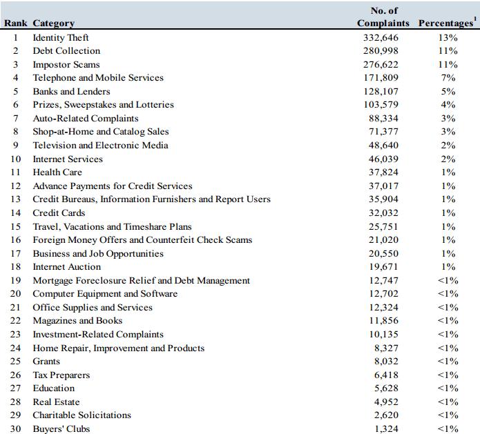 FTC Consumer Complaints