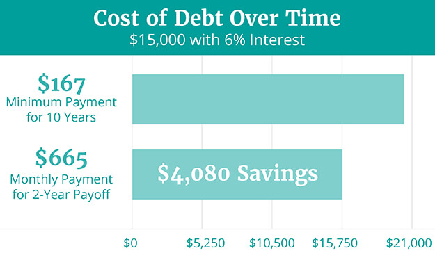 lets take a look at an example of how much can be saved by paying off student loans early