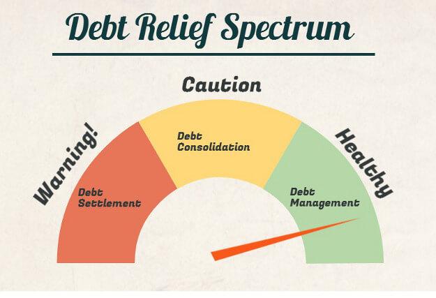 types of debt relief