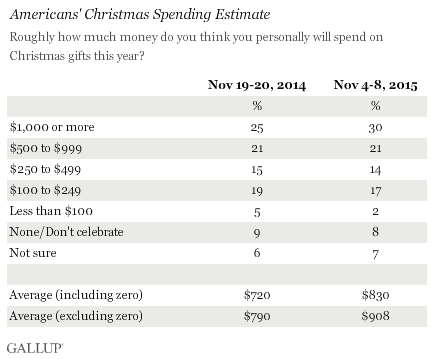 Gallup Holiday Spending Poll