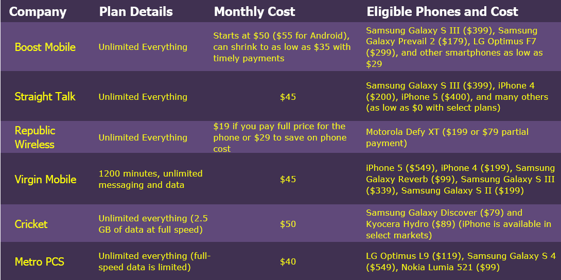 Prepaid smartphone plans as alternative to the iPhone