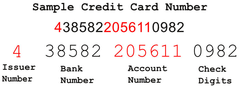 A sample credit card and what the numbers mean