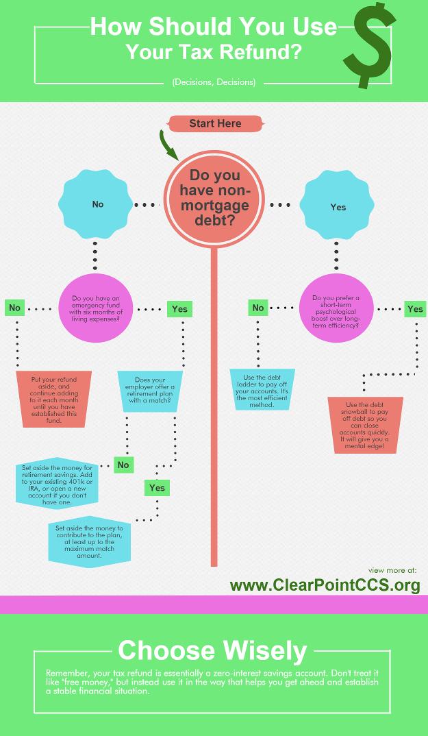 Tax refund infographic