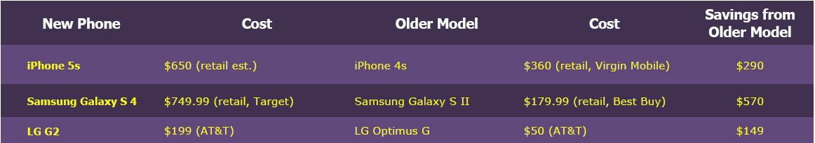 iPhone alternatives - buying older smartphone models