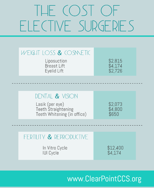 Elective Surgery Costs Infographic