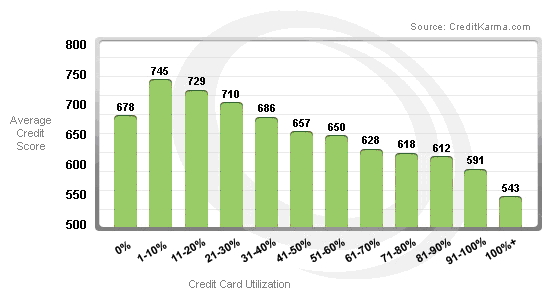 Credit Utilization Graph