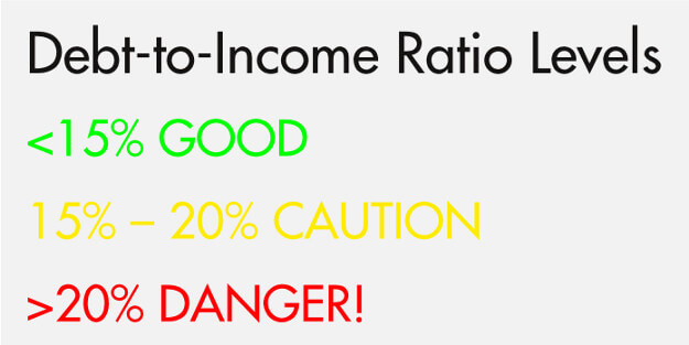 Debt-to-income ratio levels