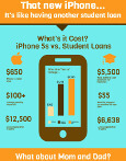 Student Loans and iphone Infographic