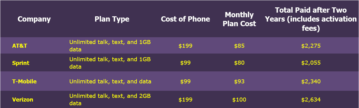 iPhone plans and costs