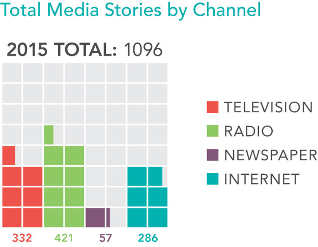 Clearpoint Media Stories 2015