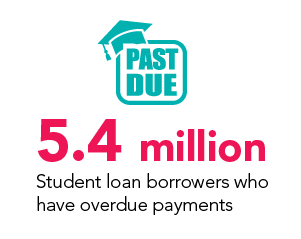 overdue student loan borrowers