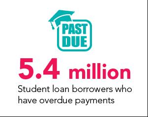 overdue student loan borrowers