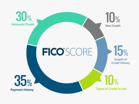 Fico Credit Scoring Model