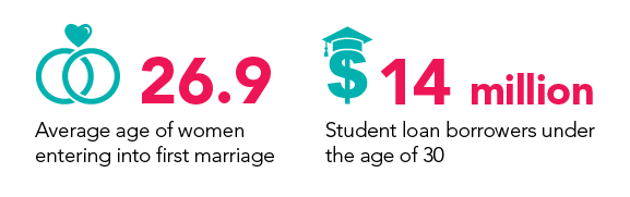 student loans and marriage